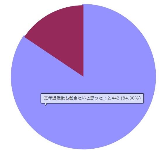 定年退職後も働きたい人の割合(公務員)